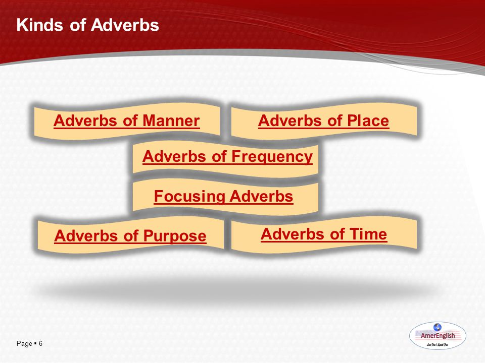 Kinds of Adverbs Adverbs of Manner Adverbs of Place