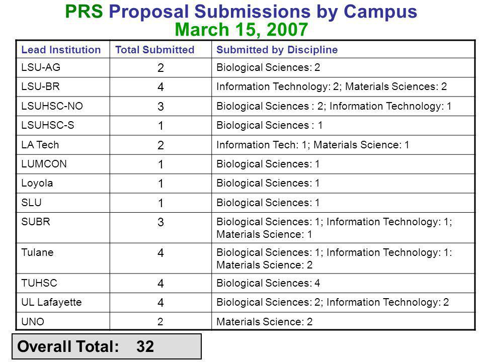 PRS Proposal Submissions by Campus March 15, 2007