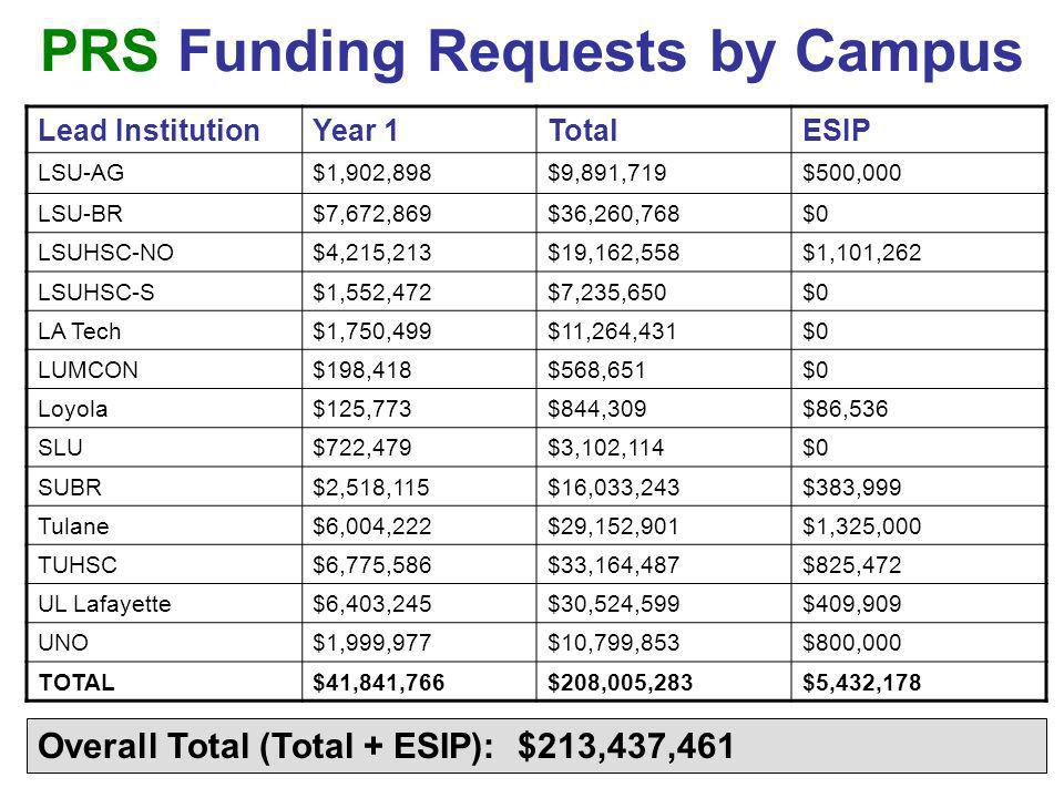 PRS Funding Requests by Campus