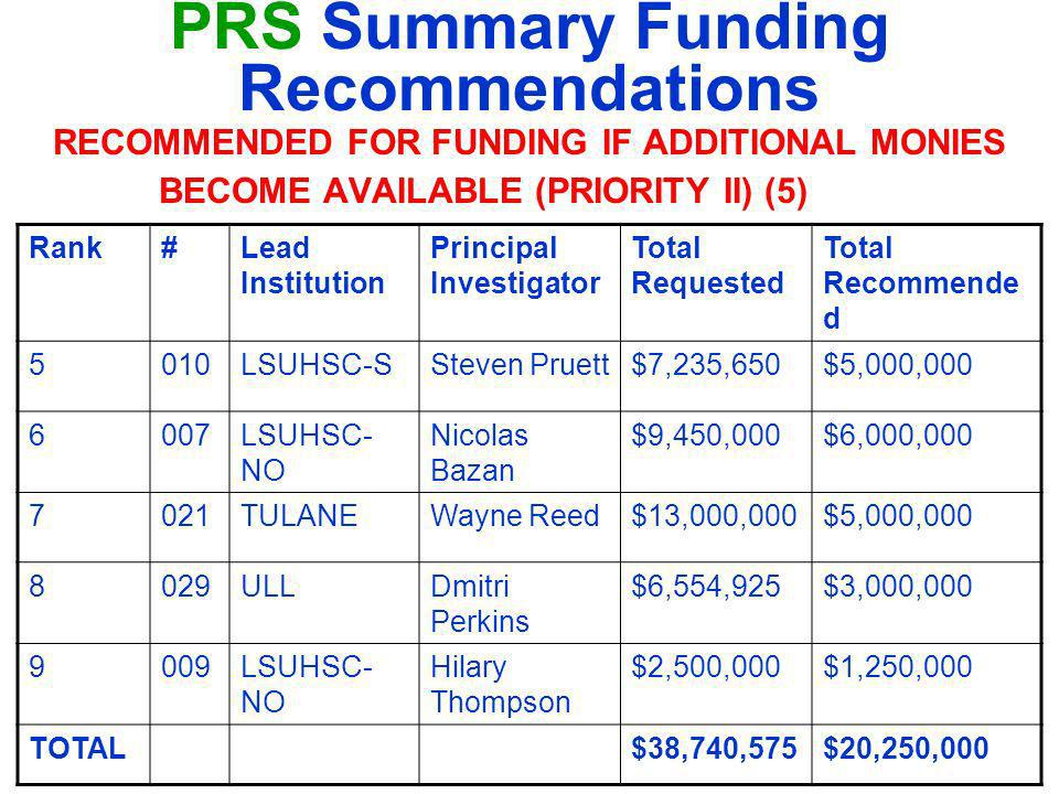 PRS Summary Funding Recommendations