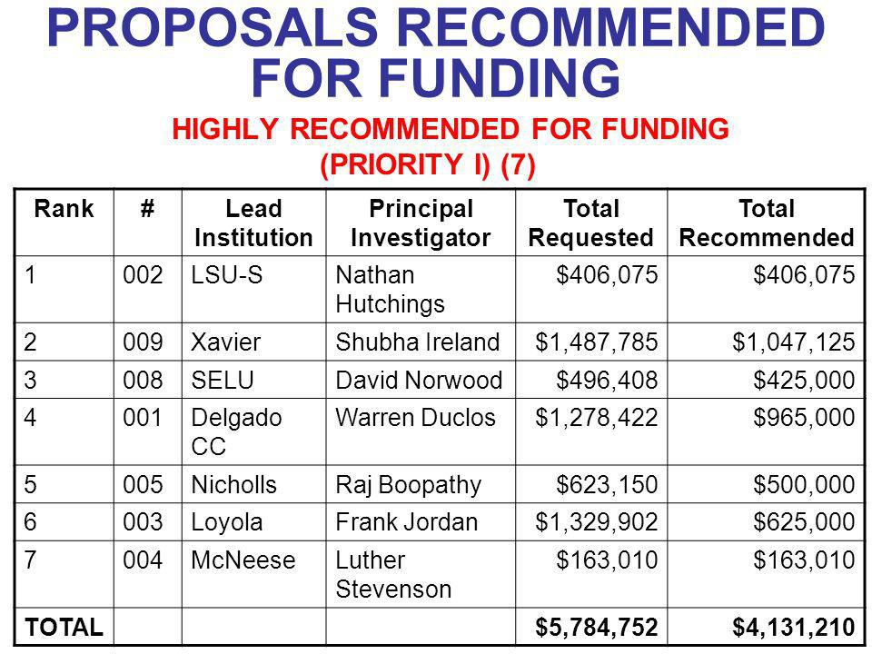PROPOSALS RECOMMENDED FOR FUNDING