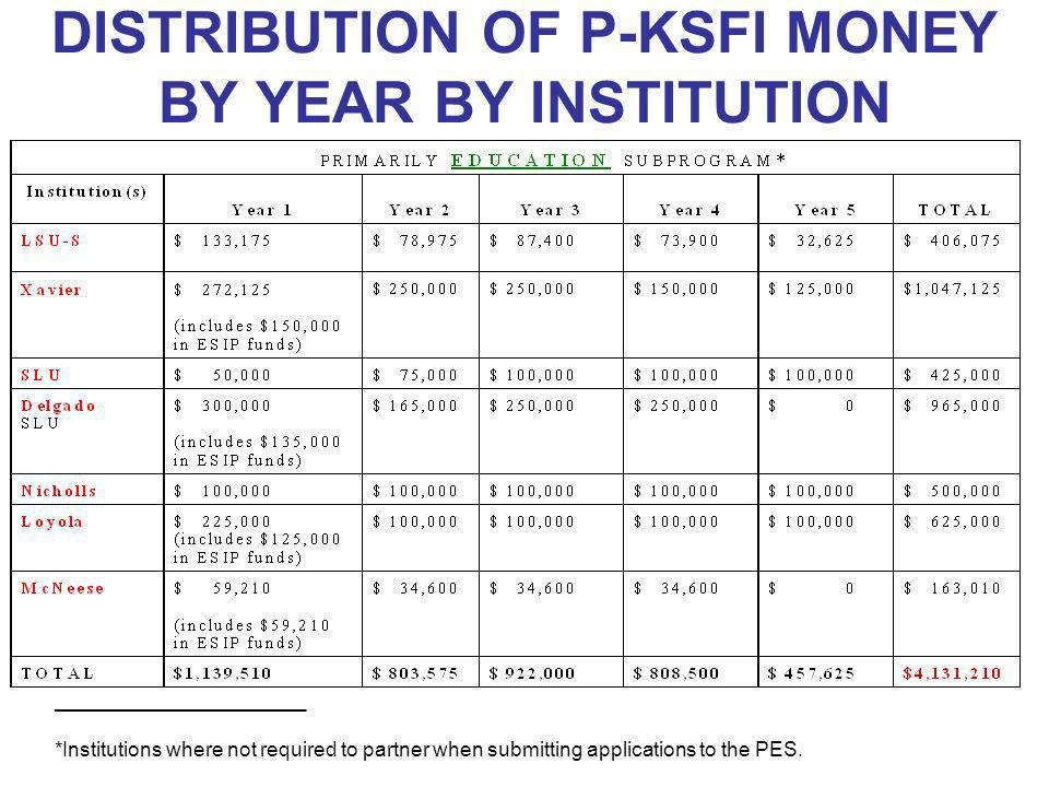 DISTRIBUTION OF P-KSFI MONEY BY YEAR BY INSTITUTION