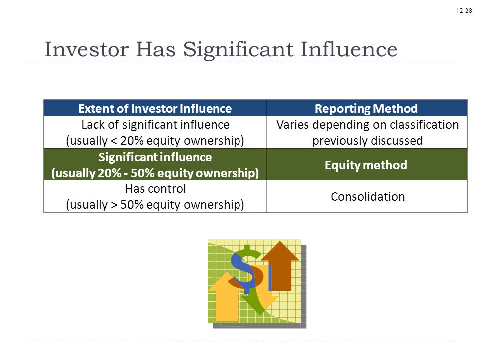 Investor Has Significant Influence