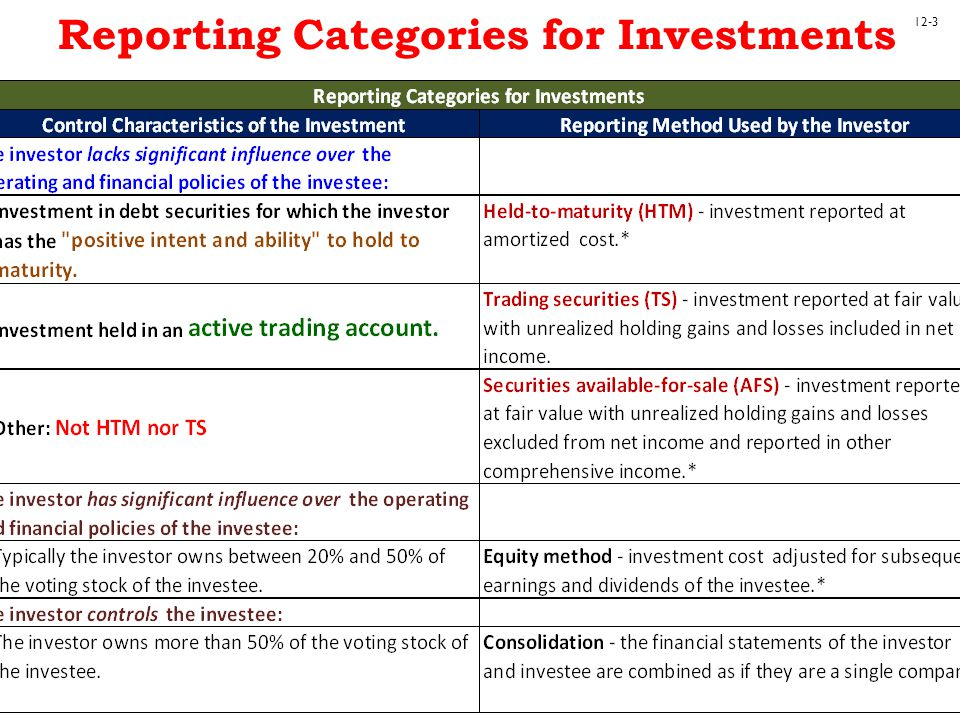 Reporting Categories for Investments