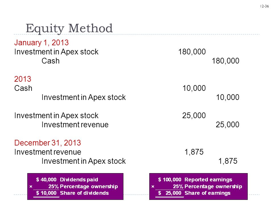 Equity Method January 1, 2013 Investment in Apex stock 180,000