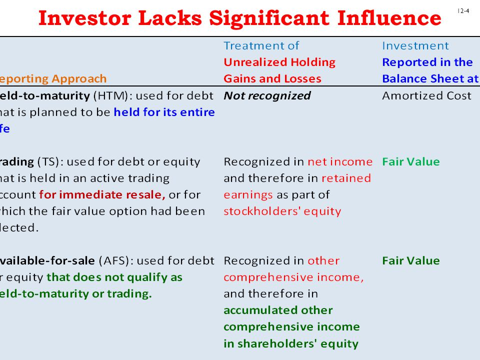 Investor Lacks Significant Influence