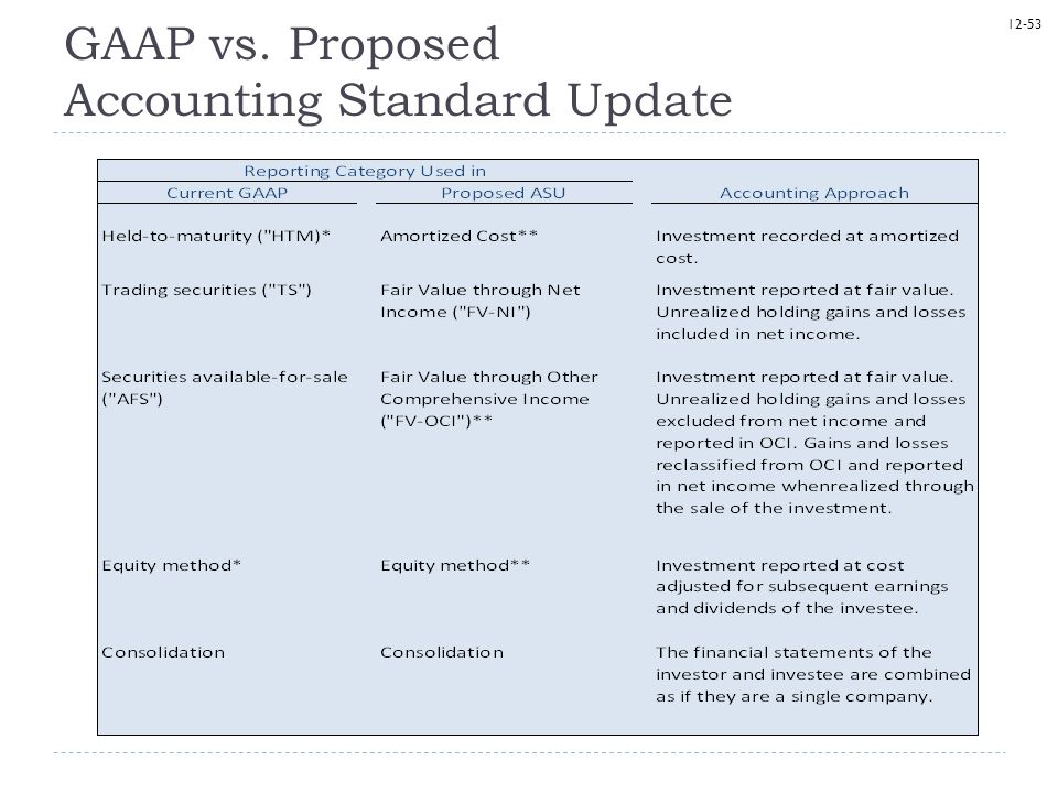 GAAP vs. Proposed Accounting Standard Update