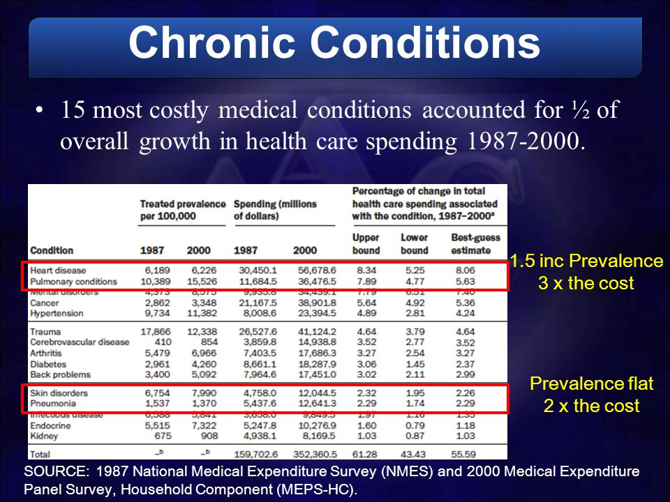 Chronic Conditions 15 most costly medical conditions accounted for ½ of overall growth in health care spending 1987-2000.