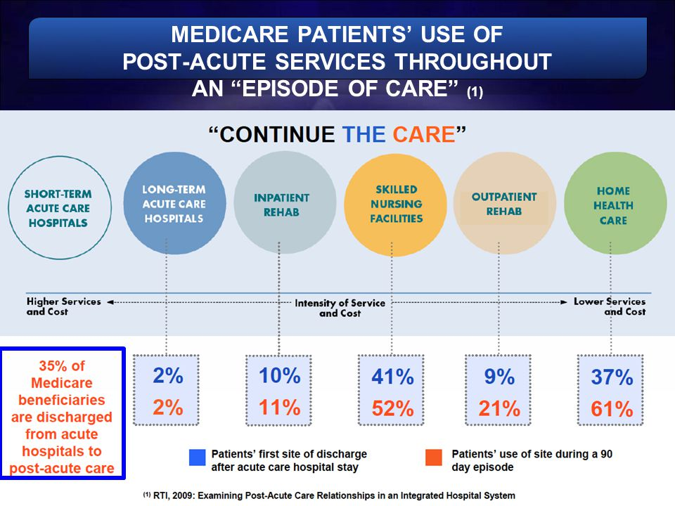 MEDICARE PATIENTS' USE OF POST-ACUTE SERVICES THROUGHOUT AN EPISODE OF CARE (1)