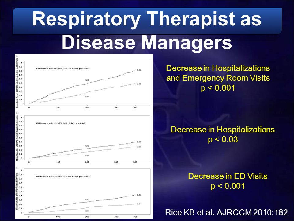 Respiratory Therapist as Disease Managers
