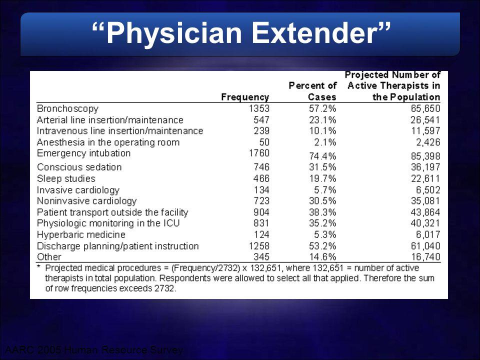 Physician Extender AARC 2005 Human Resource Survey