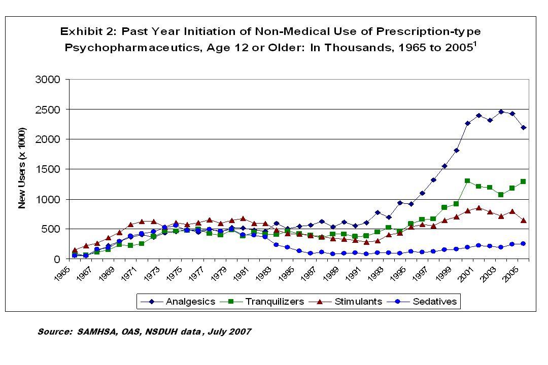 Source: SAMHSA, OAS, NSDUH data , July 2007