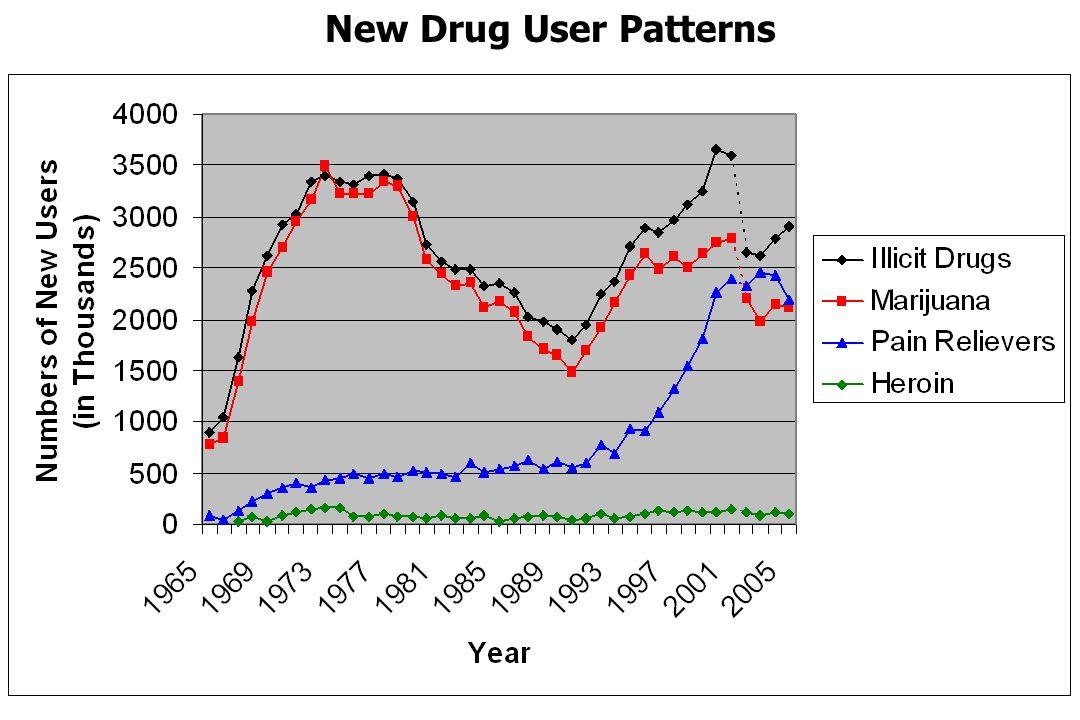 New Drug User Patterns