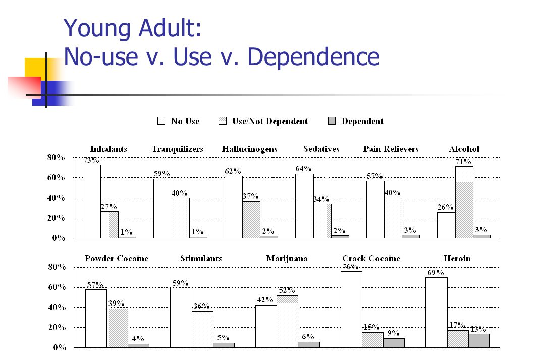 Young Adult: No-use v. Use v. Dependence