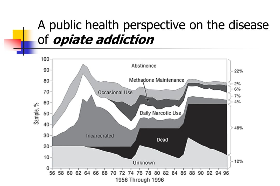 A public health perspective on the disease of opiate addiction