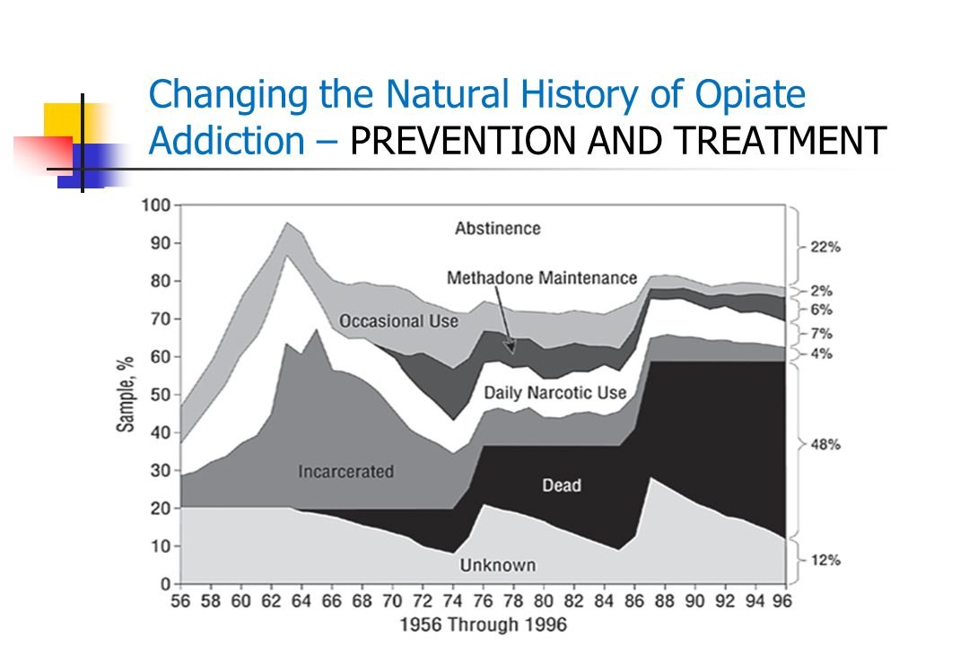 Changing the Natural History of Opiate Addiction – PREVENTION AND TREATMENT