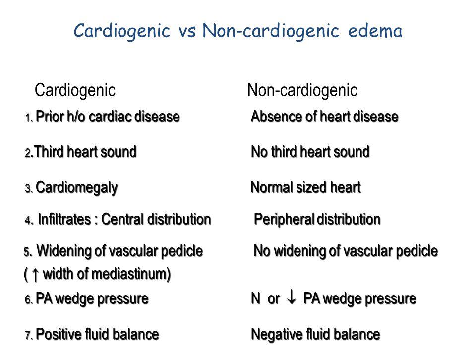 Cardiogenic vs Non-cardiogenic edema