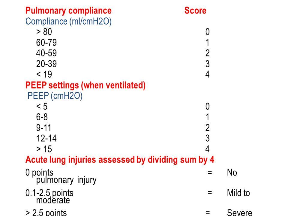 Pulmonary compliance Score