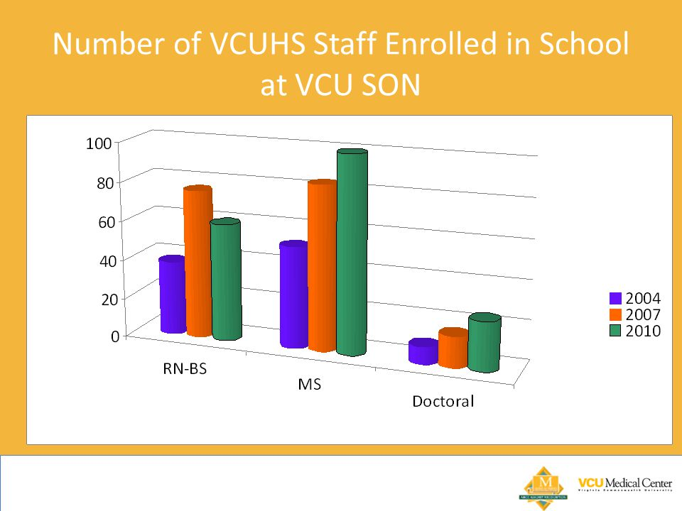 Number of VCUHS Staff Enrolled in School at VCU SON