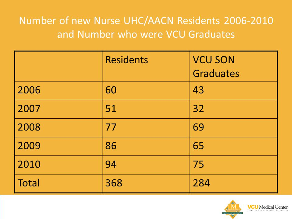 Number of new Nurse UHC/AACN Residents 2006-2010 and Number who were VCU Graduates
