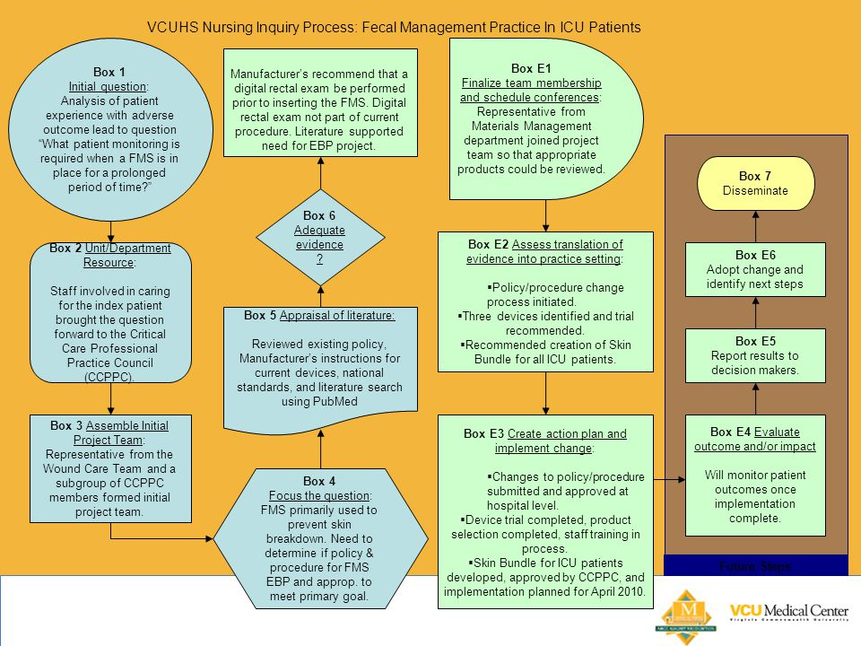 VCUHS Nursing Inquiry Process: Fecal Management Practice In ICU Patients