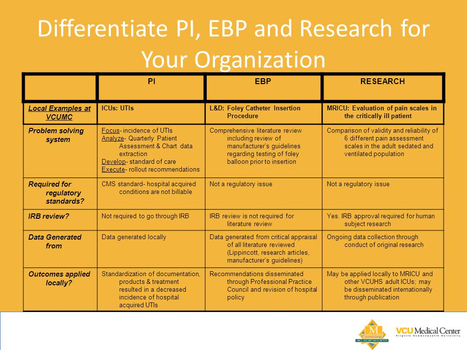 Differentiate PI, EBP and Research for Your Organization