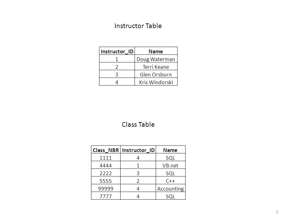 Instructor Table Class Table Instructor_ID Name 1 Doug Waterman 2
