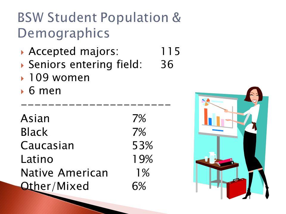 BSW Student Population & Demographics
