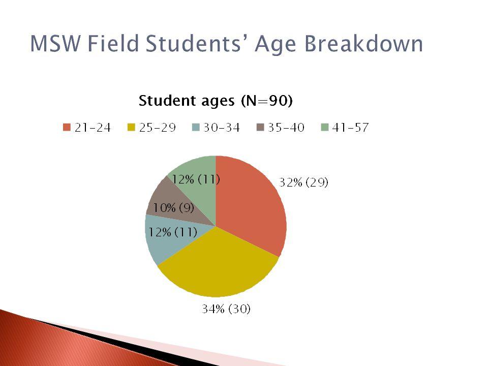 MSW Field Students' Age Breakdown