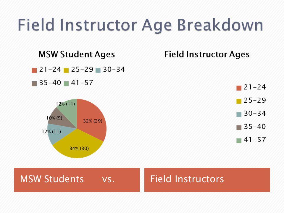 Field Instructor Age Breakdown