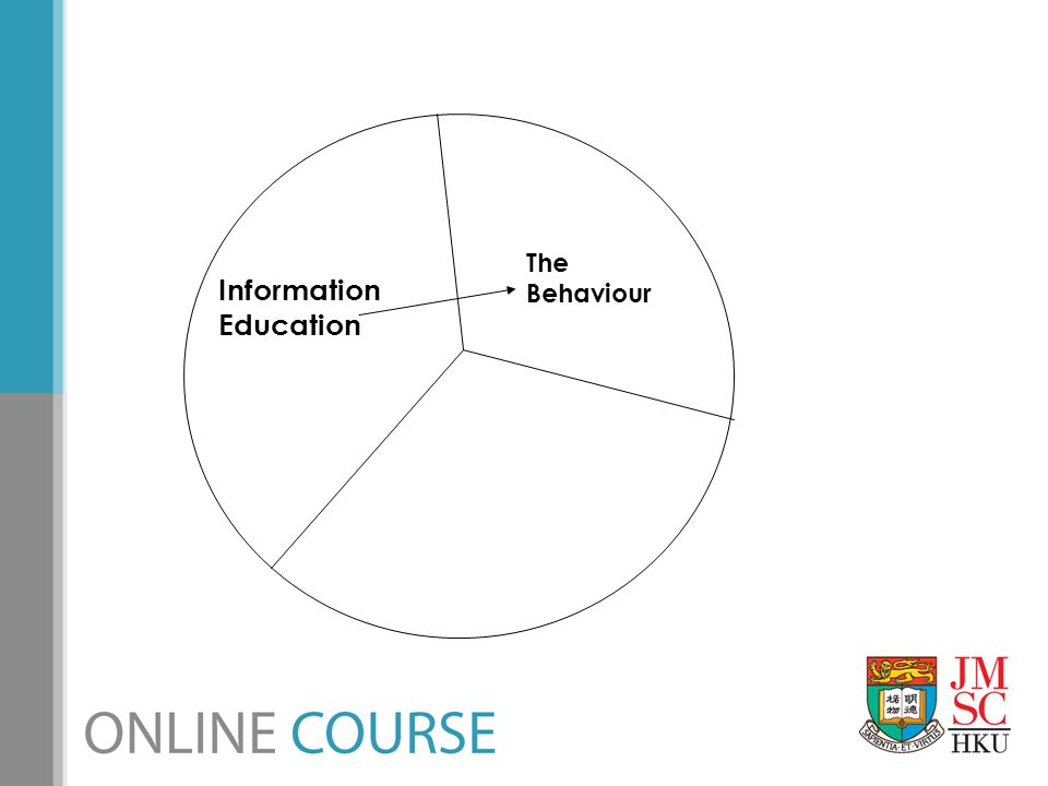 The Behaviour Information Education