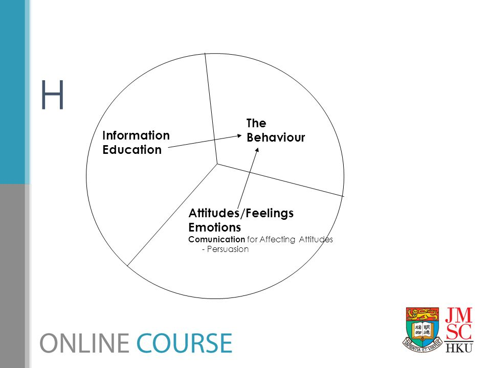H The Behaviour Information Education Attitudes/Feelings Emotions