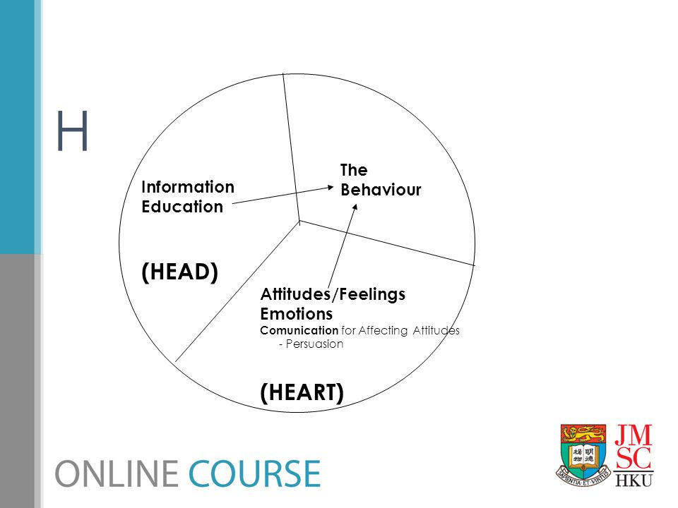 H (HEAD) (HEART) The Behaviour Information Education