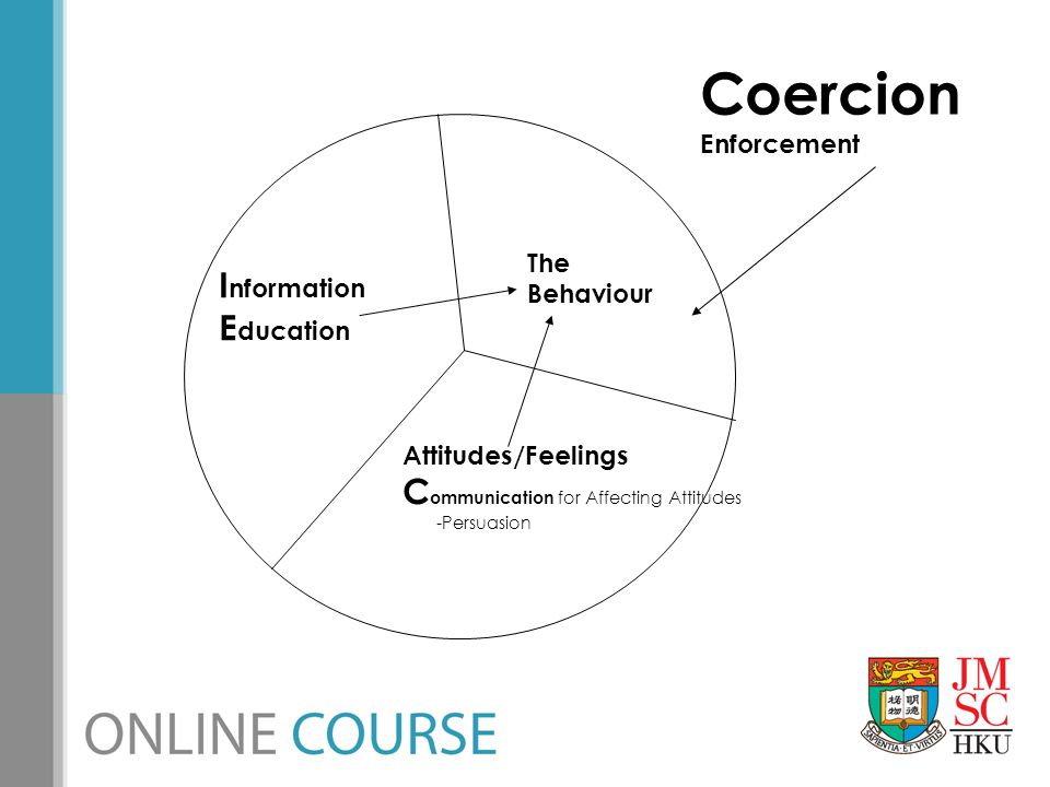 Coercion Information Education Communication for Affecting Attitudes
