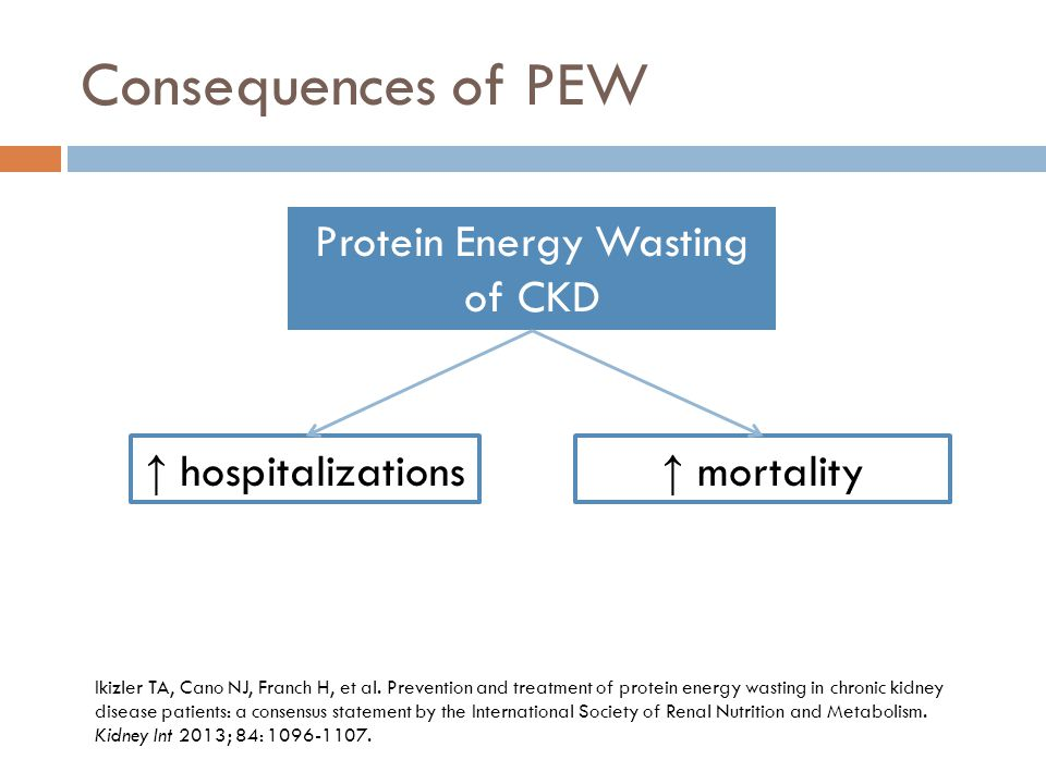 Protein Energy Wasting of CKD