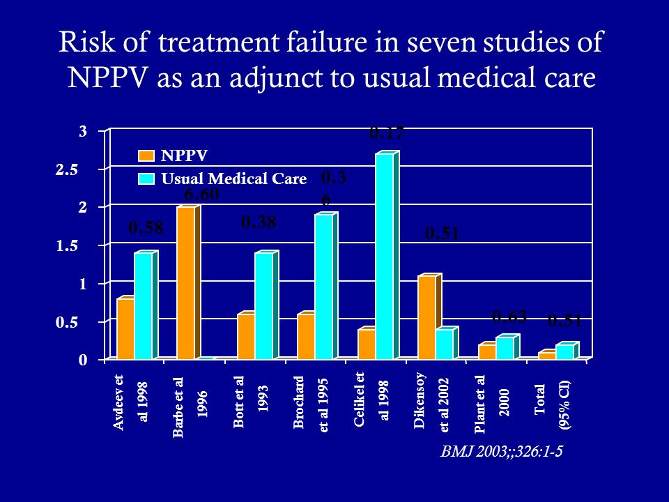 Risk of treatment failure in seven studies of NPPV as an adjunct to usual medical care