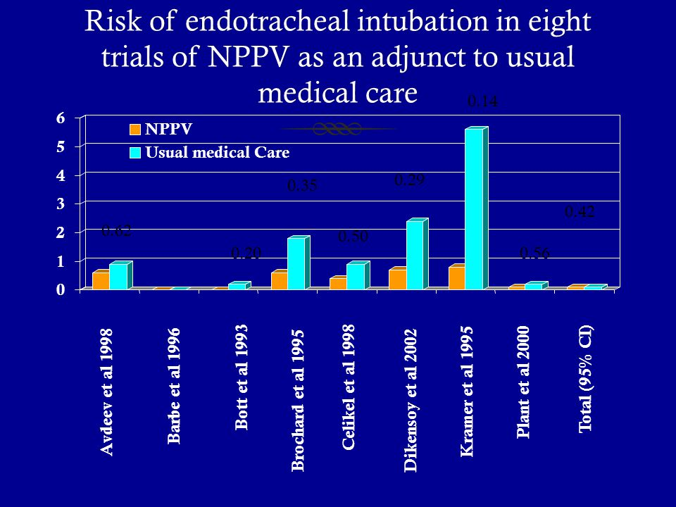 Risk of endotracheal intubation in eight trials of NPPV as an adjunct to usual medical care