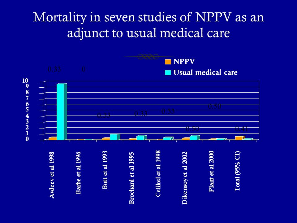 Mortality in seven studies of NPPV as an adjunct to usual medical care