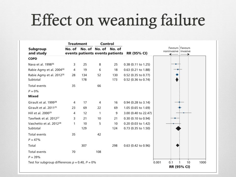 Effect on weaning failure