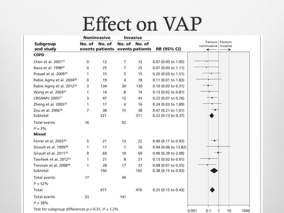 Effect on VAP