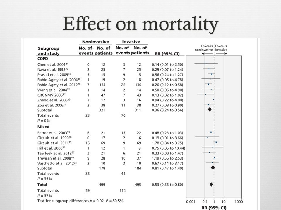 Effect on mortality