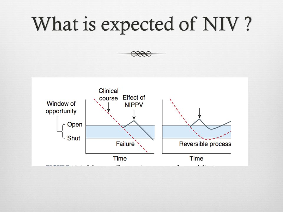 What is expected of NIV