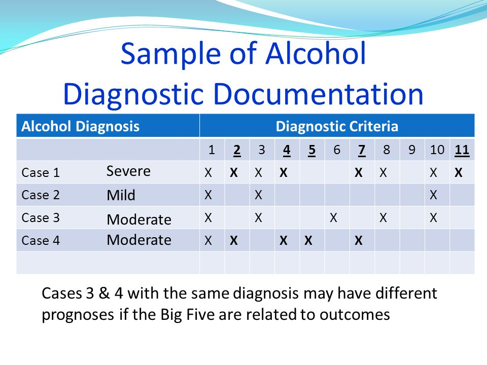 Sample of Alcohol Diagnostic Documentation