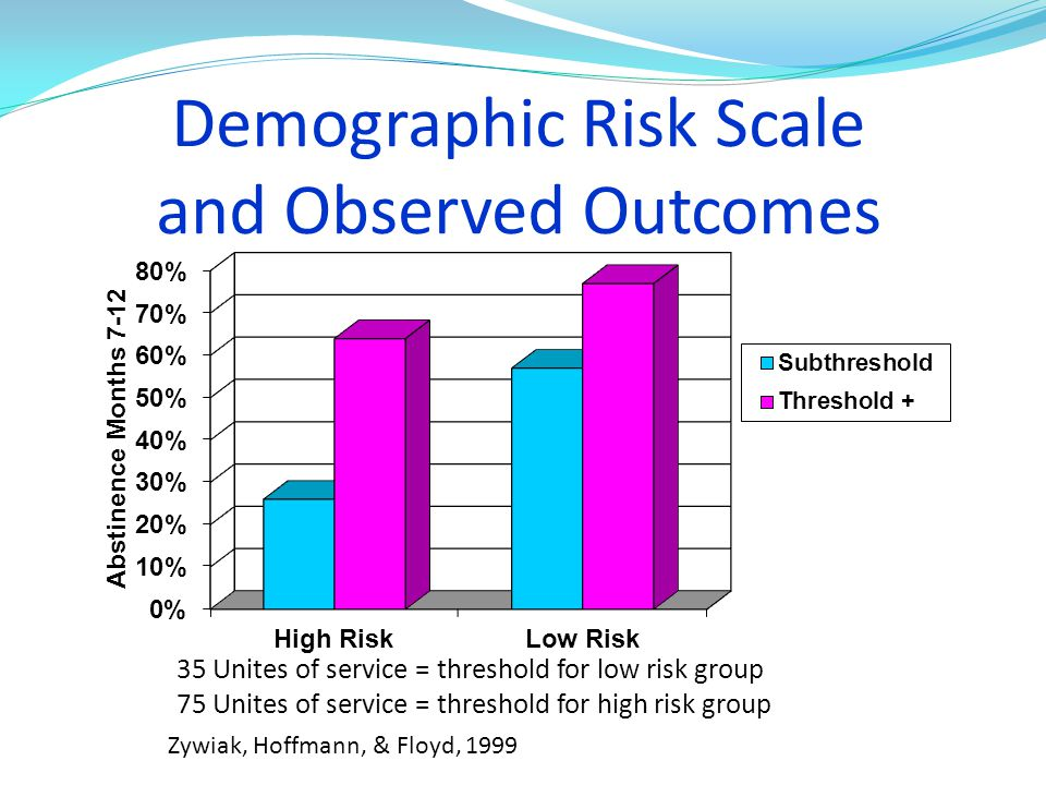 Demographic Risk Scale and Observed Outcomes