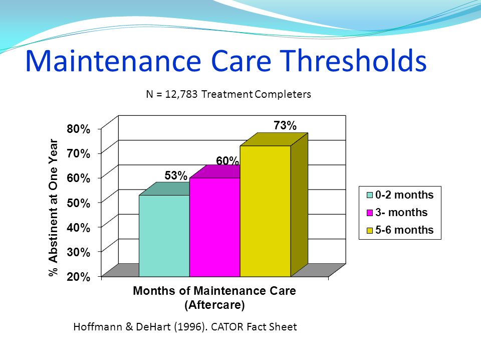 Maintenance Care Thresholds