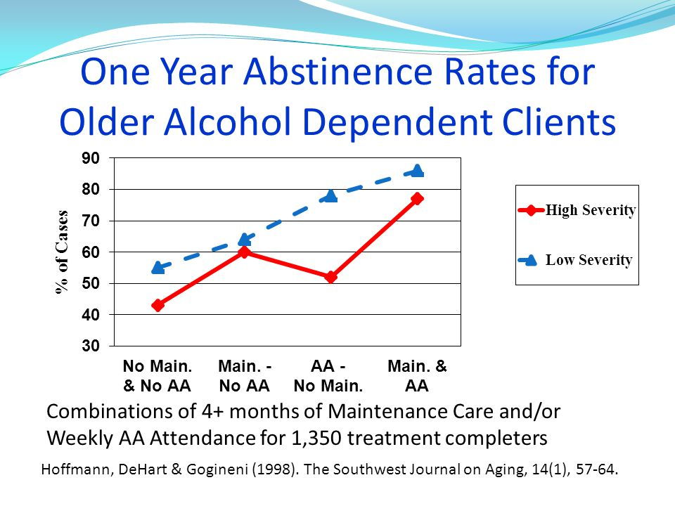 One Year Abstinence Rates for Older Alcohol Dependent Clients