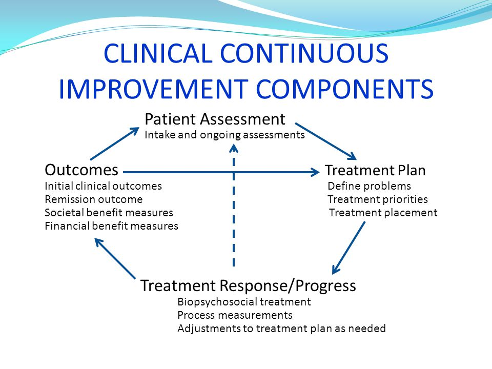 CLINICAL CONTINUOUS IMPROVEMENT COMPONENTS