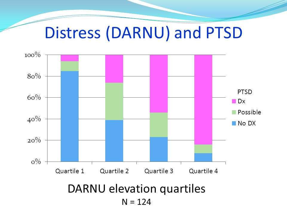 Distress (DARNU) and PTSD