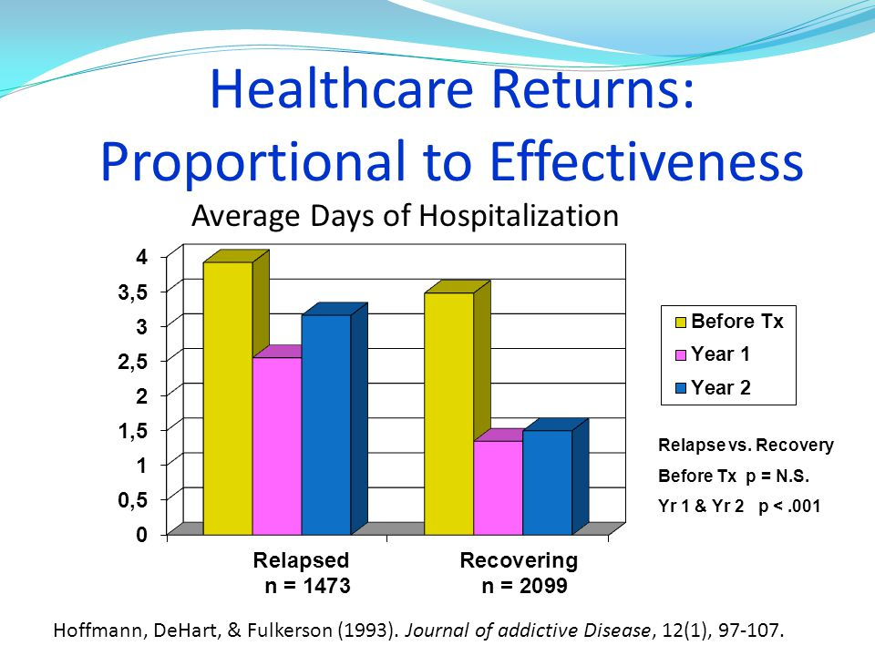 Healthcare Returns: Proportional to Effectiveness