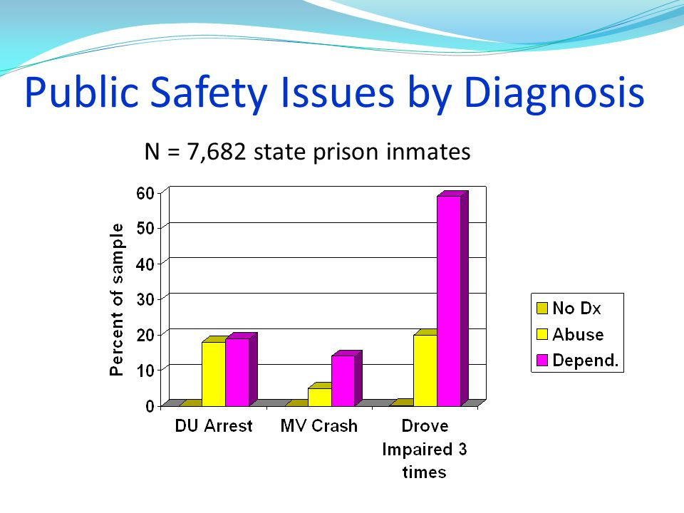 Public Safety Issues by Diagnosis